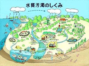 河川・湖沼の水質汚濁